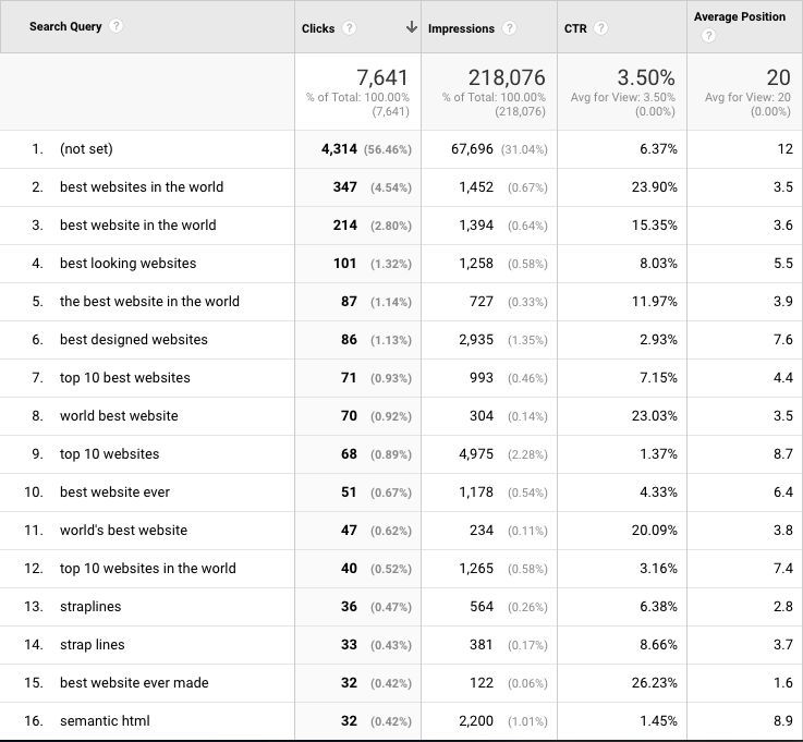 Webdesignfromscratch.com top traffic terms (past 4 weeks)